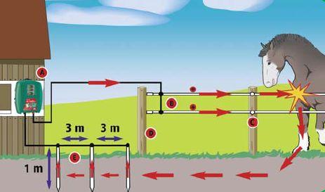 Elektrický ohradník: A. zdroj elektrických impulzů; B. vodiče; C. izolátory; D. kůly/tyčky; E. uzemnění