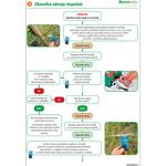 Návod pro kontrolu elektrických ohradníků