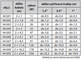 Tabulka: technické parametry