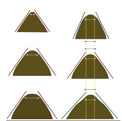 Parametry komory