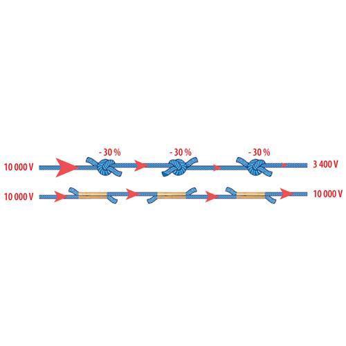 Polyetylenové lanko pro elektrické ohradníky 3 mm TriCOND - 400 m Kvalitní vodivé propojení vodičů je nezbytné pro převedení potřebného výkonu.