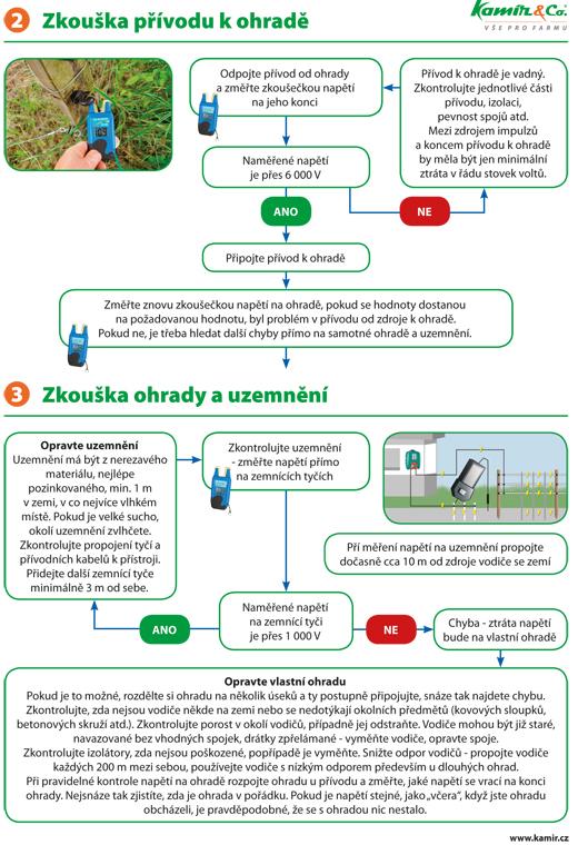 Jak najít a opravit závadu na elektrické ohradě